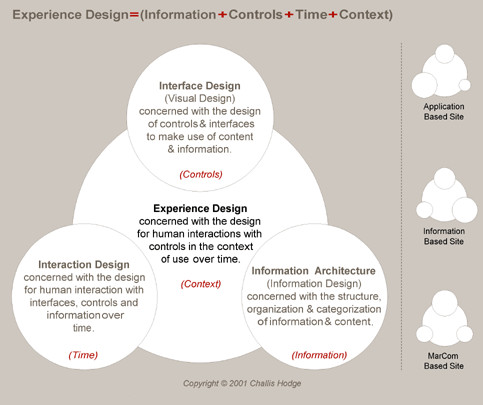 [UX디자인 #2] 사용자 경험 디자인의 역할